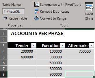 Accounts per Phase.png