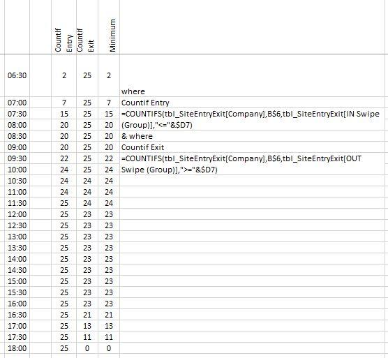 MrExcel - CountIfs Breakdown.JPG
