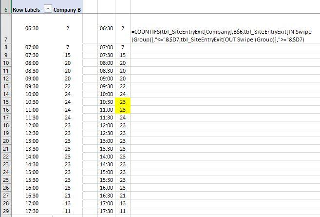 MrExcel - Pivot v CountIfs.JPG