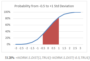 Calculating probability for a range