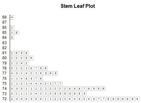 Stem leaf plots mrexcel challenges mrexcel publishing on january 12 excelli produced an actual chart that looked like a stem and leaf plot using an xy chart this was the first entry that evoked a positive ccuart Gallery