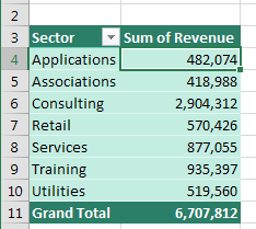 Result Pivot Table