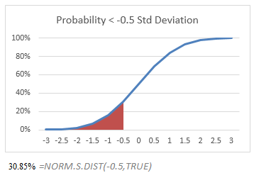Trivial Use of NORM.S.DIST