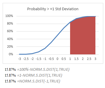 Calculating the Probability Above z