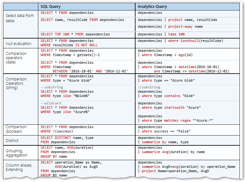 SQL Query vs Analytics Query