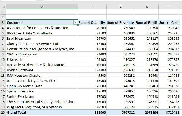 A pivot table with the results