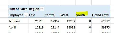 Items missing from the list appear last in the pivot table
