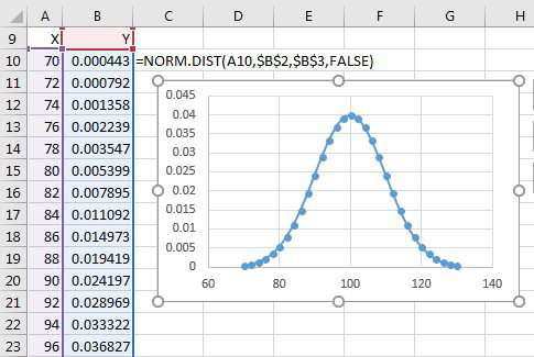 Place People On Bell Curve Excel Tips Mrexcel Publishing