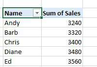 Remove either Product or Name from the pivot table and the formatting is lost.