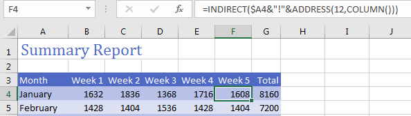 "Wrap the previous formula in INDIRECT: =INDIRECT(A4&""!""&ADDRESS(12,COLUMN())) and Excel returns the number from the Grand Total row on the monthly worksheets."