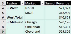 The outer row field is Region. Midwest appears once in column A followed by rows for Chicago, Cincinnati, Cleveland. Midwest does not appear next to Cincinnati or Cleveland.