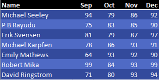 The final data set has months Sep, Oct, Nov, Dec. Again, names in column A. Some are repeated and some are new.
