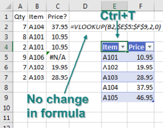 Before adding the missing item to the lookup table, select one item in the table and press Ctrl+T. Even with the table formatted as a table, the original formula still points to $E$5:$F$9.
