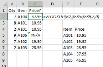 This screenshot shows a VLOOKUP formula pointing to $E$5:$F$9. Most VLOOKUPs are working, but one item is returning #N/A because that item is missing from the table.