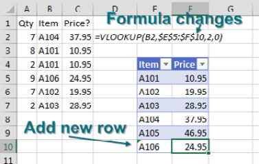 But, miraculously, when you type data in the new row below the lookup table, the VLOOKUP formula automatically rewrites itself to include the new rows.
