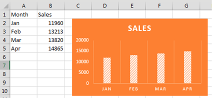 A chart based on Jan, Feb, Mar, Apr data in A2:B5.