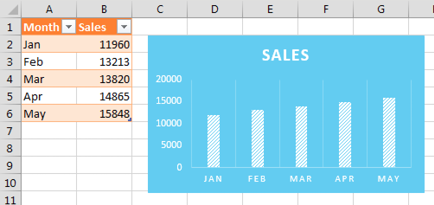 Make the chart source data into a table with Ctrl+T. Type new data for May below the original data and the chart automatically updates.