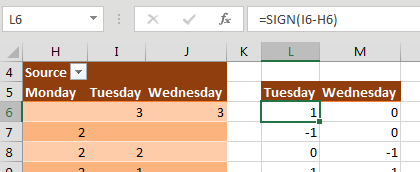 The pivot table has Monday in H, Tuesday in I, Wednesday in J. Off the the right, two new columns are calculating the change from the previous day. The Tuesday change is =SIGN(I6 - H6). This gets you either a negative 1, zero, or one.