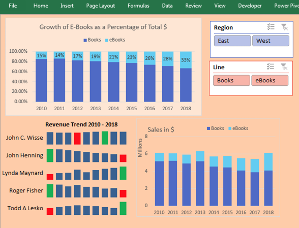 A dashboard with two charts, sparklines and two slicers.