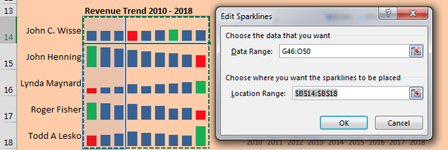 A sparkline is a chart that fits in one cell. This report has five sales reps in A14:A18. Five charts in B14:B18 show the 9-year sales trend for each sales rep. This screenshot shows the Create Sparklines dialog, where you specify the original data location and where you want the sparklines to appear.