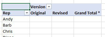 Build a pivot table with Rep down the side, Version across the top. Currently, there are no fields in the Value area yet.