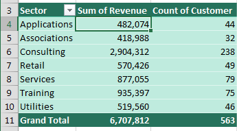 This report showing Count of Customer by Sector is really giving you the number of orders in each sector.
