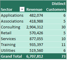 The report now correctly shows the number of distinct customers in each sector.