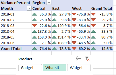 In this version of the pivot table, all of the intermediate calculations are gone, leaving only Variance Percent.