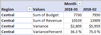 The pivot table shows Budget, Revenue, Variance, Variance Percent.