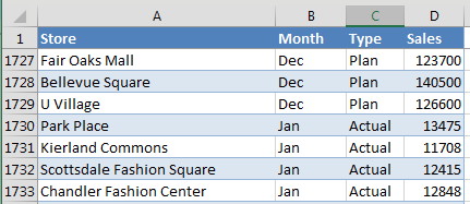 A data set with Store Name in column A. Each store has 12 rows of Plan numbers (Jan, Feb, through Dec) and eventually 12 rows of Actual numbers.