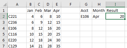 The lookup table has accounts down the left side and month across the top. Someone will enter an Account in G2 and a Month in H2. The result needs to appear in I2 using the formula described just before this image.