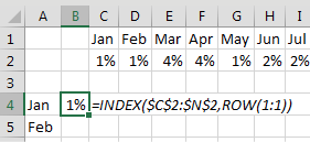 A different solution that does not require Ctrl+Shift+Enter. The formula for January in B4 is =INDEX($C$2:$N$2,ROW(1:1)). The ROW(1:1) is a complicated way to write the number 1.