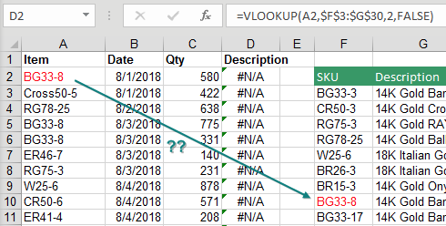 Here, the correct VLOOKUP formula is returning #N/A to every cell. The screenshot is showing that the first item number is very clearly in the lookup table.