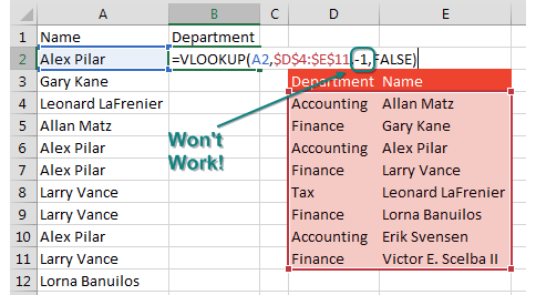 You are looking up names and want the department. But the lookup table has Department on the left and Name on the Right. It would be nice if you could =VLOOKUP(A2,Table,-1,False) but you can not specify -1 as the column to return.