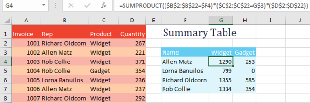 Before SUMIFS was introduced, you would have to use SUMPRODUCT when you needed to check for two conditions.