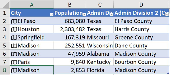 Cities are sorted west to east. Column B has the population. Column C has the state. Column D shows the county.