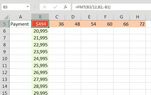 The formula calculating payment has to be the top-left corner of the sensitivity analysis. Below that, enter 21000 to 30000 in 1000 unit increments. To the right of the top left cell, enter 36, 48, 54, 60, 66, 72.