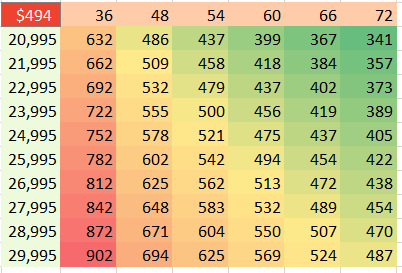 The results of the sensitivity analysis range from a low of $341 a month to $902 a month. In this screen shot, a color scale marks the highest numbers in red.