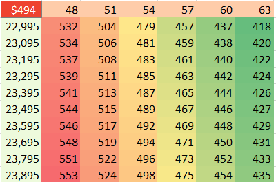 Change the numbers in the top row and left column and the data recalculates. In this image, with months from 48 to 63 and prices from 23K to 24K, the monthly car payments range from $418 to $553.