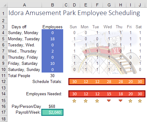 Solver finds a better schedule that reduces the weekly payroll by 20%.