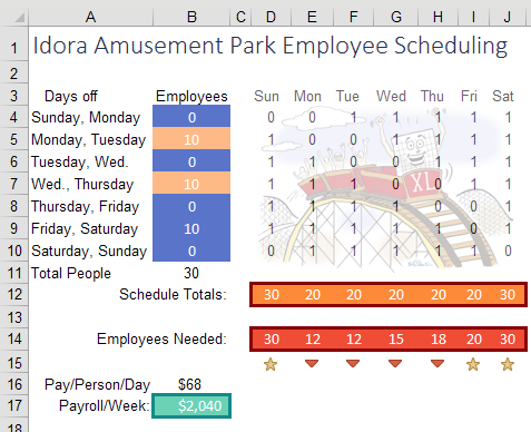 With some manual tweeking, this solution has the same payroll cost per week, but a smoother schedule without too many extra staff on certain days.