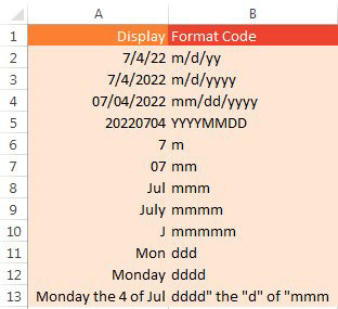 """July 4 2022 is displayed several different ways using these formatting codes. m/d/yy produces 7/4/22. m/d/yyyy displays 7/4/2022. mm/dd/yyyy displays 07/04/2022. YYYYMMDD displays 20220704. m displays 7. mm displays 07. mmm displays Jul. mmmm displays July. mmmmm display J (this is useful to abbreviate months as JFMAMJJASOND). ddd displays Mon. dddd displays Monday. You can combine formats: dddd"""" the """"d"""" of """"mmm spells out Monday the 4 of Jul."""