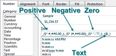 A custom number format with four zones. The first is for positive numbers, then negative, then zero, and finally text.