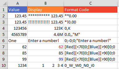 """There are a lot of formatting tricks in this screenshot. A number format of **0.00 will fill everything to the left of the number with asterisks. *!0 will fill the blank space to the left of the number with exclamation points. A comma after the zero divides the number by 1000. So 0,K will display numbers in thousands. 0,,""""M"""" will display numbers in millions. You can yell at people who enter text where a number should be: 0;-0;0;""""Enter a number!"""". You can change the color based on conditions: [Red][<70]0;[Blue][>90]0;0. Another number formatting trick: an underscore followed by a character will leave enough white space to match the width of the character. This is supposed to be for getting numbers to line up when they have parentheses. But the screenshot uses 0_W_W0_N0_i0 to split 1234 up by varying amounts of white space."""