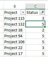 One of the projects in a status of 4 is now complete, so you update the spreadsheet, changing the status to 5. In fact, there are three projects that have been completed since the filter was applied.