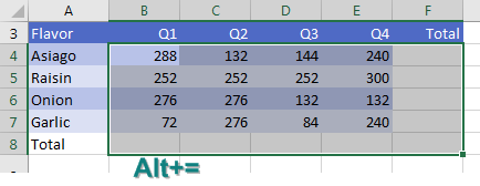 Numbers are in B4:E7. You want totals in row 8 and column F. Select B4:F8 and press Alt Equals.
