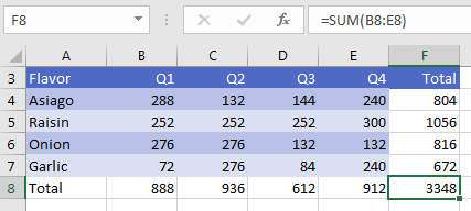 After pressing Alt Equals, the blank cells in the Total row and Total column are filled with =SUM formulas.