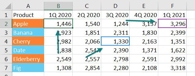This shows an Excel worksheet with three cell pointers. One in Green is your active cell. Two other cell pointers show where your co-workers are working.