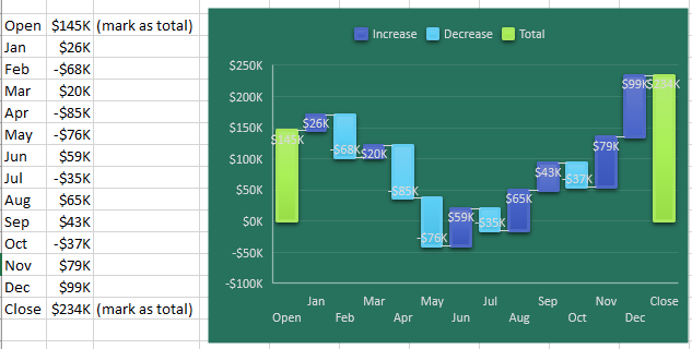 Another version of a waterfall chart is to show Cash Flow. The Cash Flow balance for December 31 is on the left. Each month, there is a forecast of positive cash flow or negative cash flow. In this particular chart, some months have the cash balance go negative (buying lots of material for a project that won't be invoiced for 90 days). While there were tricks in the past to create waterfall charts, this particular example where one or more months go negative were particularly tricky in the past and are easy now.