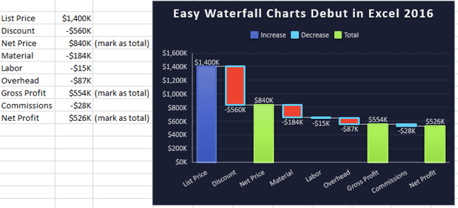 A pricing waterfall chart starts out with a tall List Price column on the left, then a floating column for Discount gets you to Net Price. Then floating columns for expenses like Material, Labor, and Overhead. Finally, on the right, you get to net profit. This type of chart illustrates how a change in discount leads to smaller profit.